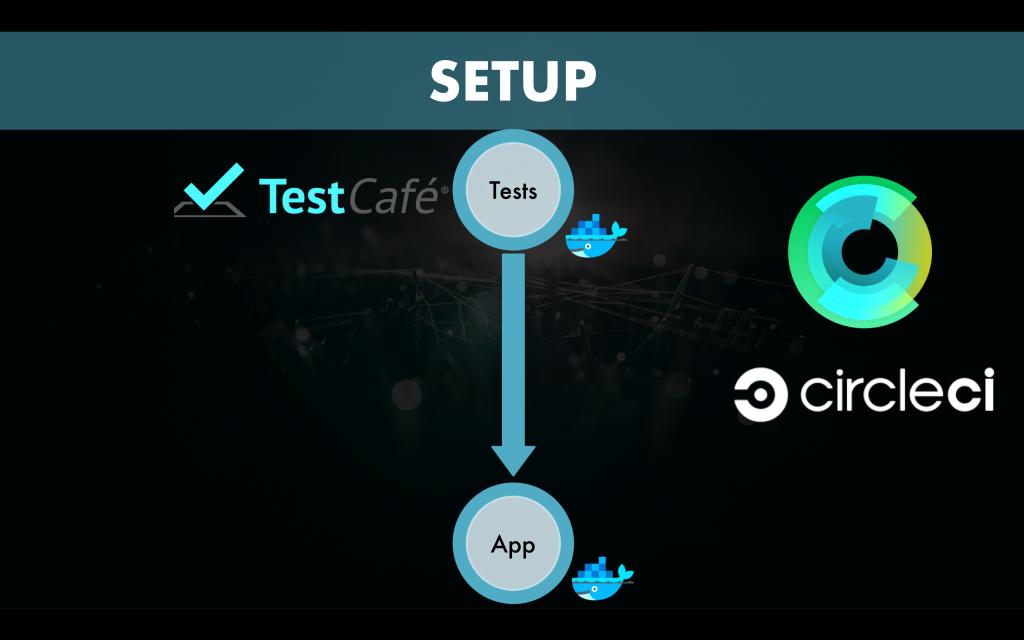 The Core Rule Set as Part of DevOps (CI pipeline) – OWASP